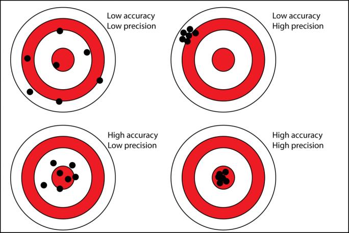 precision_accuracy-1024x684